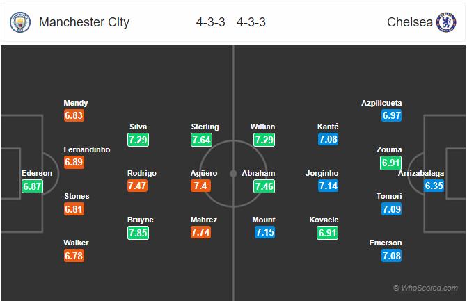 Soi kèo Man City vs Chelsea