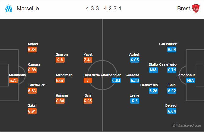 Soi kèo Marseille vs Brest