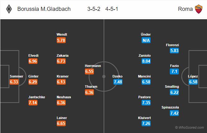 Soi kèo M'gladbach vs Roma