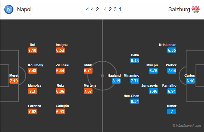 Soi kèo Napoli vs Salzburg