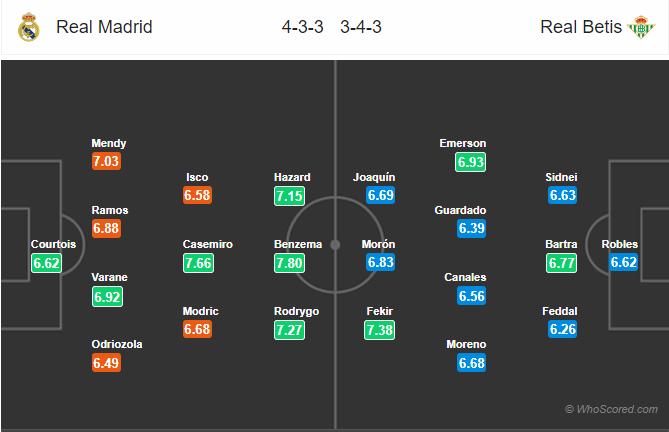 Soi kèo Real Madrid vs Betis