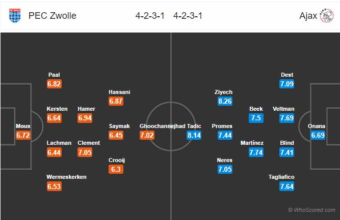 Soi kèo Zwolle vs Ajax