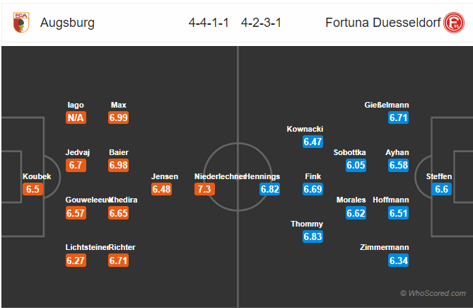 Soi kèo Augsburg vs Dusseldorf
