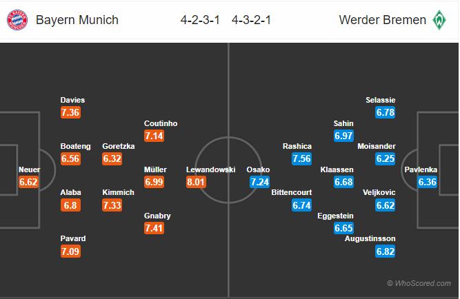 Soi kèo Bayern vs Bremen