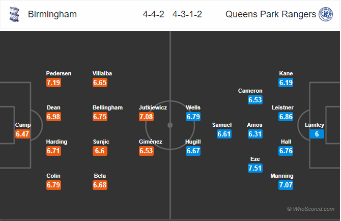 Soi kèo Birmingham vs QPR