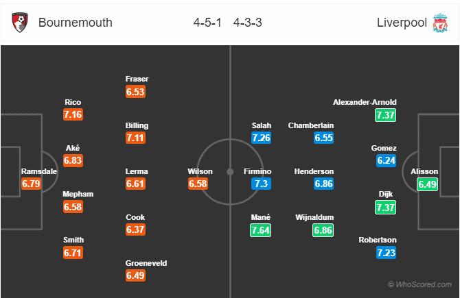 Soi kèo Bournemouth vs Liverpool