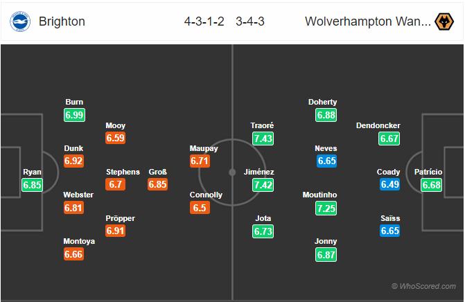 Soi kèo Brighton vs Wolves