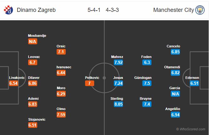 Soi kèo Dinamo Zagreb vs Man City