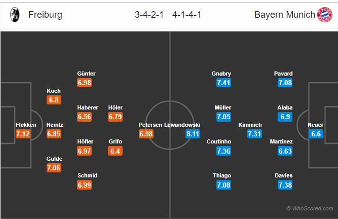 Soi kèo Freiburg vs Bayern