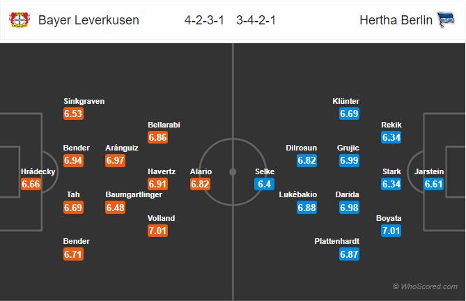 Soi kèo Leverkusen vs Hertha Berlin