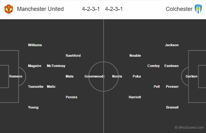 Soi kèo Man United vs Colchester