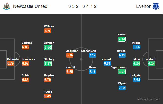 Soi kèo Newcastle vs Everton