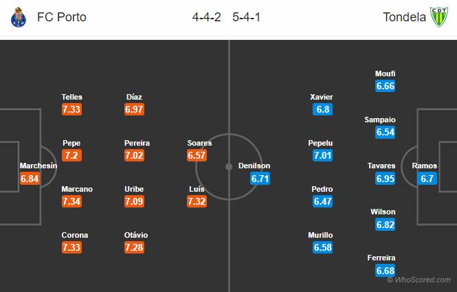 Soi kèo Porto vs Tondela
