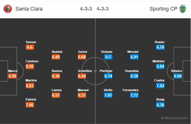 Soi kèo Santa Clara vs Sporting Lisbon