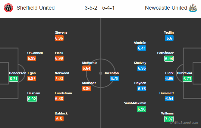 Soi kèo Sheffield United vs Newcastle
