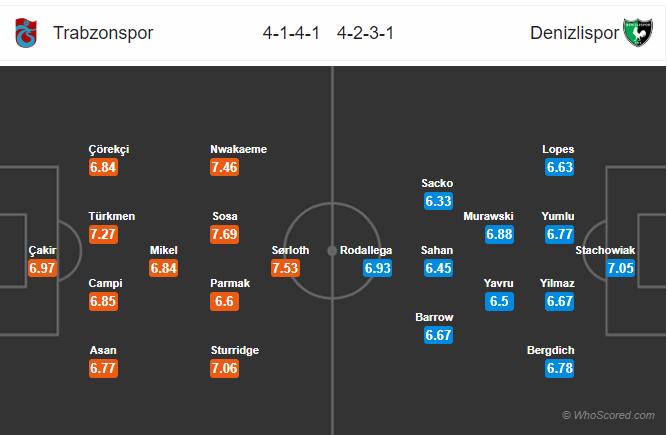 Soi kèo Trabzonspor vs Denizlispor