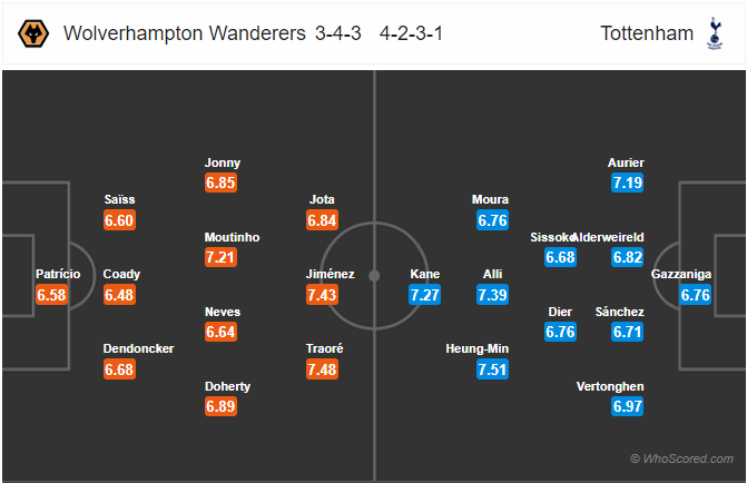 Soi kèo Wolves vs Tottenham