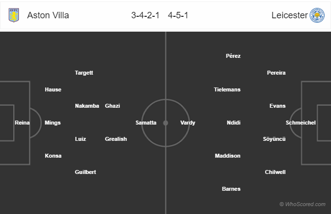Soi kèo Aston Villa vs Leicester