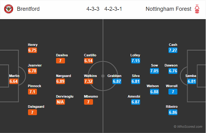 Soi kèo Brentford vs Nottingham