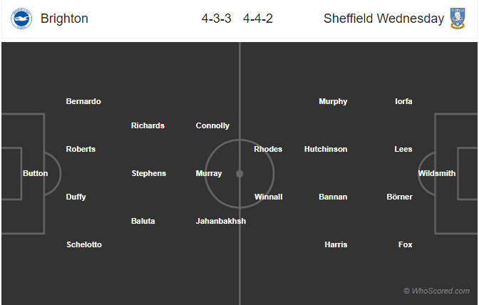 Soi kèo Brighton vs Sheffield Wednesday
