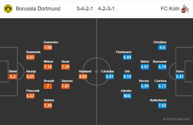 Soi kèo Dortmund vs Cologne