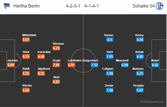 Soi kèo Hertha vs Schalke