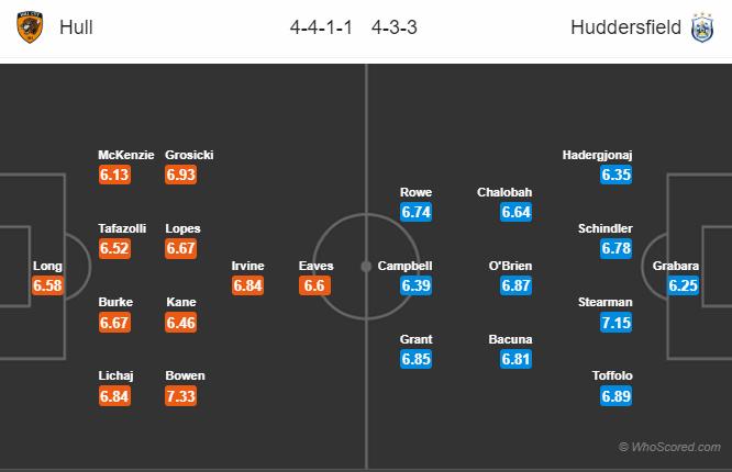 Soi kèo Hull vs Huddersfield