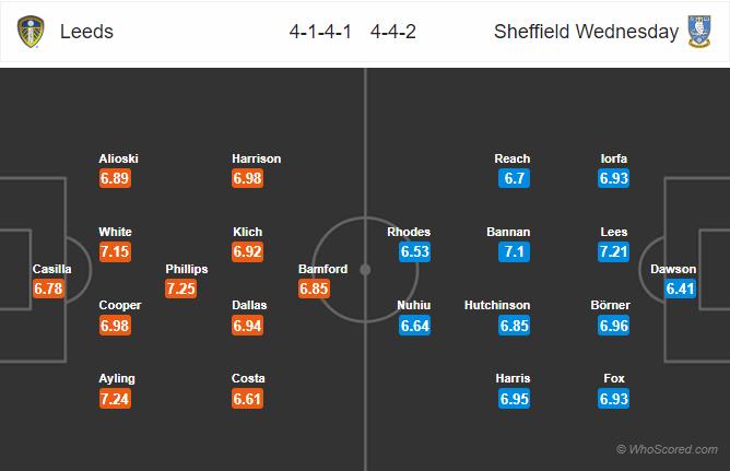 Soi kèo Leeds vs Sheffield Wednesday