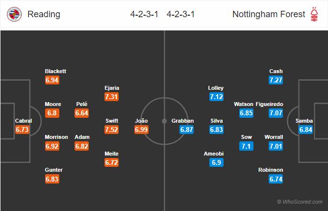 Soi kèo Reading vs Nottingham Forest