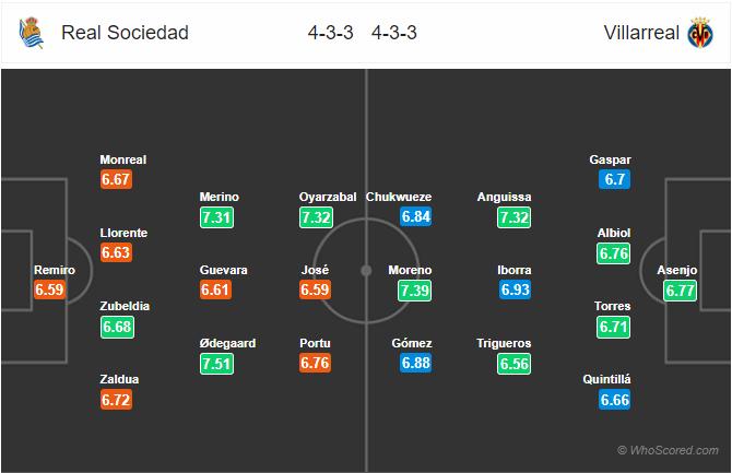 Soi kèo Sociedad vs Villarreal
