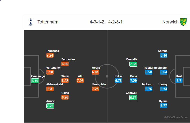 Soi kèo Tottenham vs Norwich