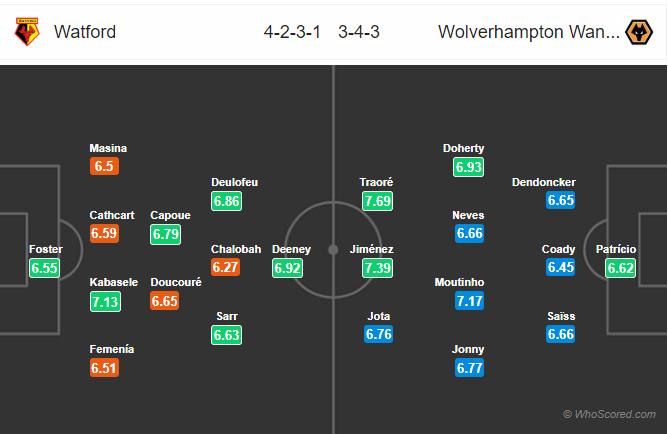 Soi kèo Watford vs Wolves