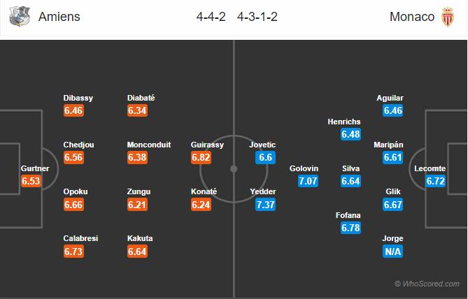 Soi kèo Amiens vs Monaco