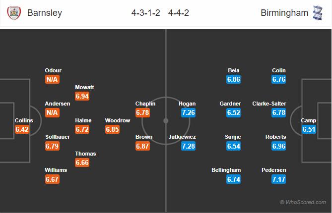 Soi kèo Barnsley vs Birmingham