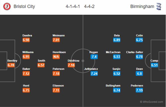 Soi kèo Bristol vs Birmingham