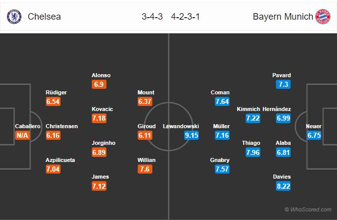 Soi kèo Chelsea vs Bayern