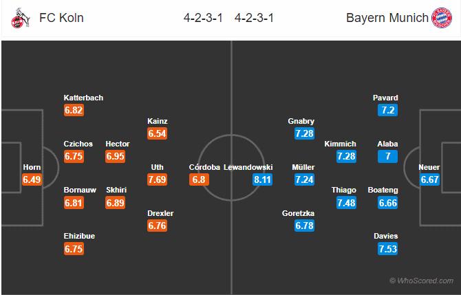 Soi kèo Cologne vs Bayern