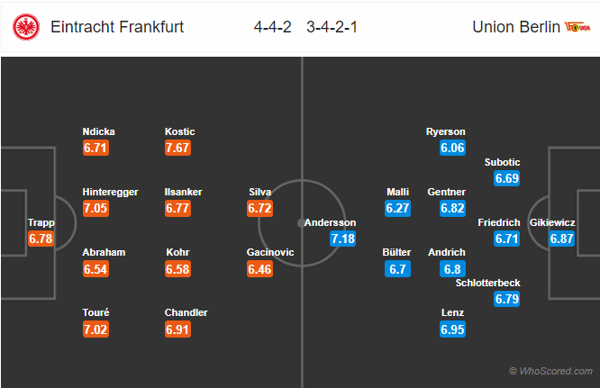 Soi kèo Frankfurt vs Union Berlin