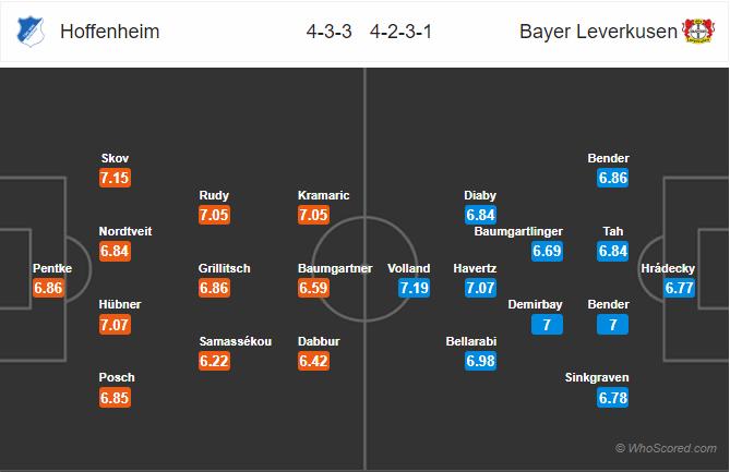 Soi kèo Hoffenheim vs Leverkusen