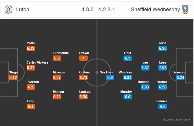 Soi kèo Luton vs Sheffield Wednesday