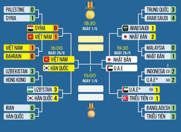 Lịch thi đấu bán kết Asiad