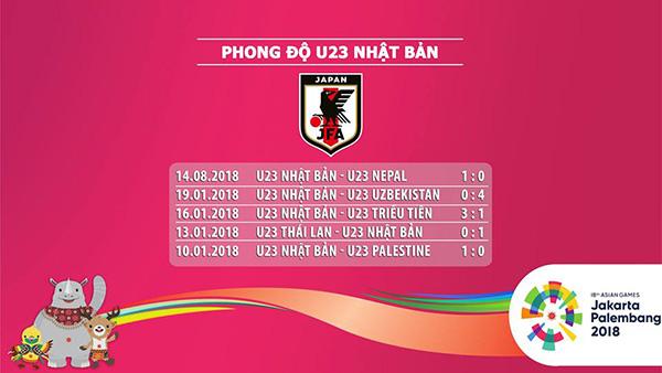 Soi kèo U23 Pakistan vs U23 Nhật Bản, 16h00 ngày 16/8