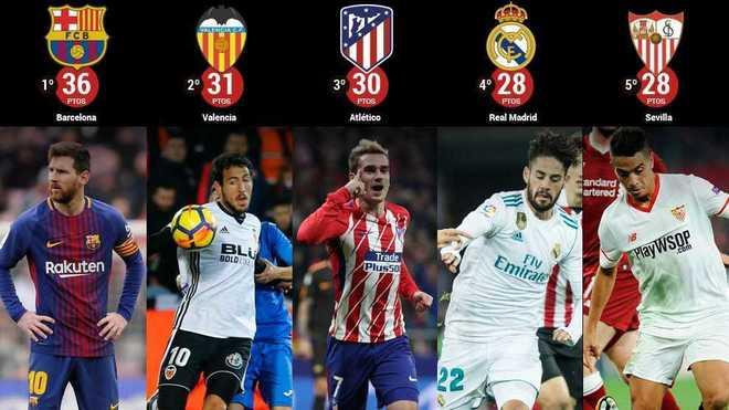 Phương pháp soi kèo giải đấu Tây Ban Nha