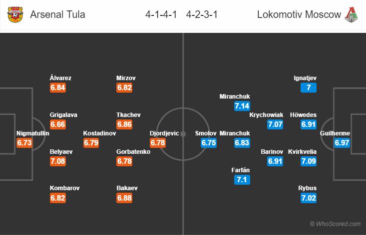 Kèo nhà cái Arsenal Tula vs Lokomotiv Moscow