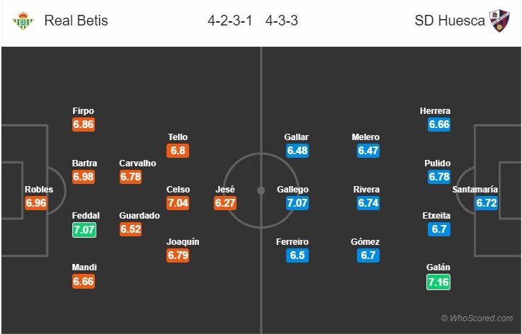 Kèo nhà cái Betis vs Huesca