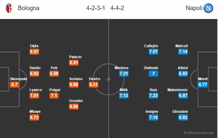 Kèo nhà cái Bologna vs Napoli