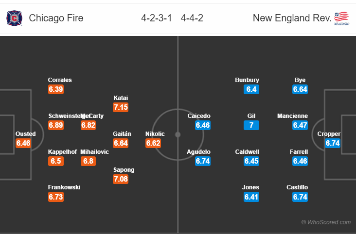 Kèo nhà cái Chicago Fire vs New England