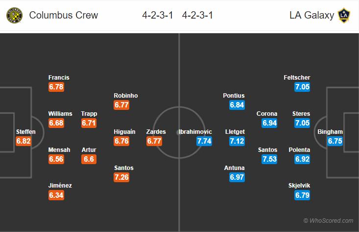 Kèo nhà cái Columbus Crew vs LA Galaxy