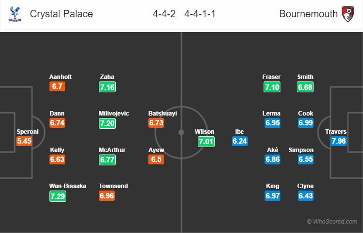Kèo nhà cái Crystal Palace vs Bournemouth