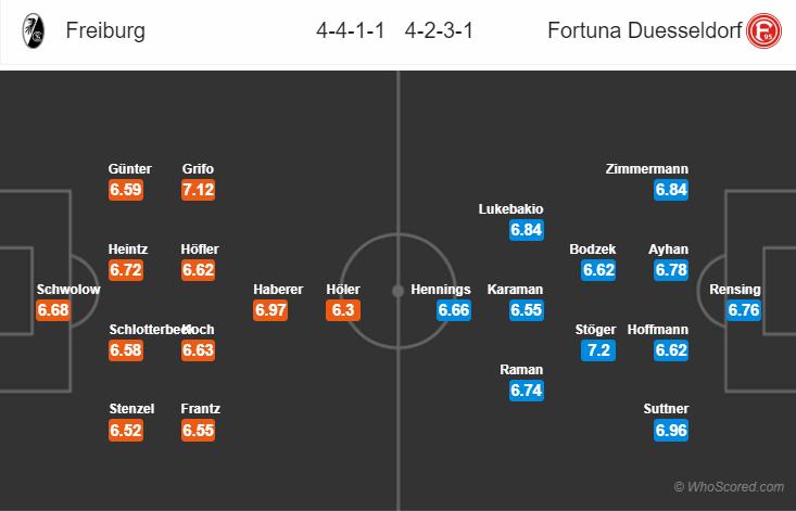 Kèo nhà cái Freiburg vs Fortuna Dusseldorf